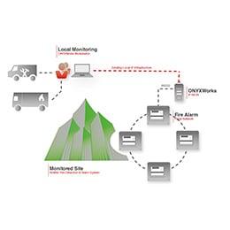 ONYXWorks Workstation PC: Notifier Fire Systems